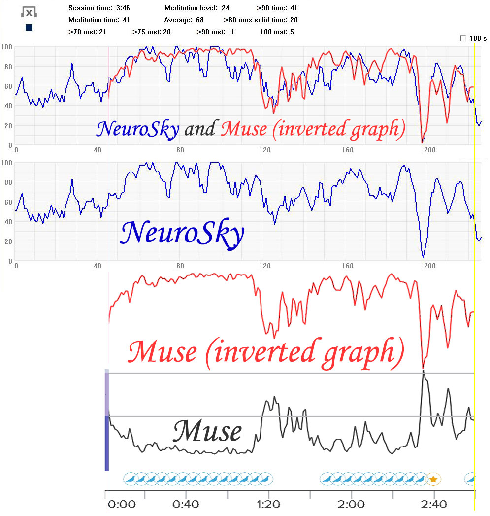 "Comparison of the ""meditation"" parameters of NeuroSky and Muse neuro headsets"
